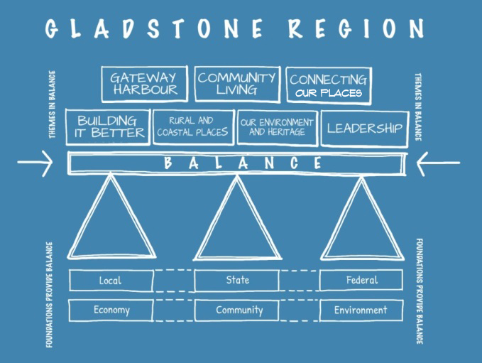 Balancing future economic opportunities in Gladstone