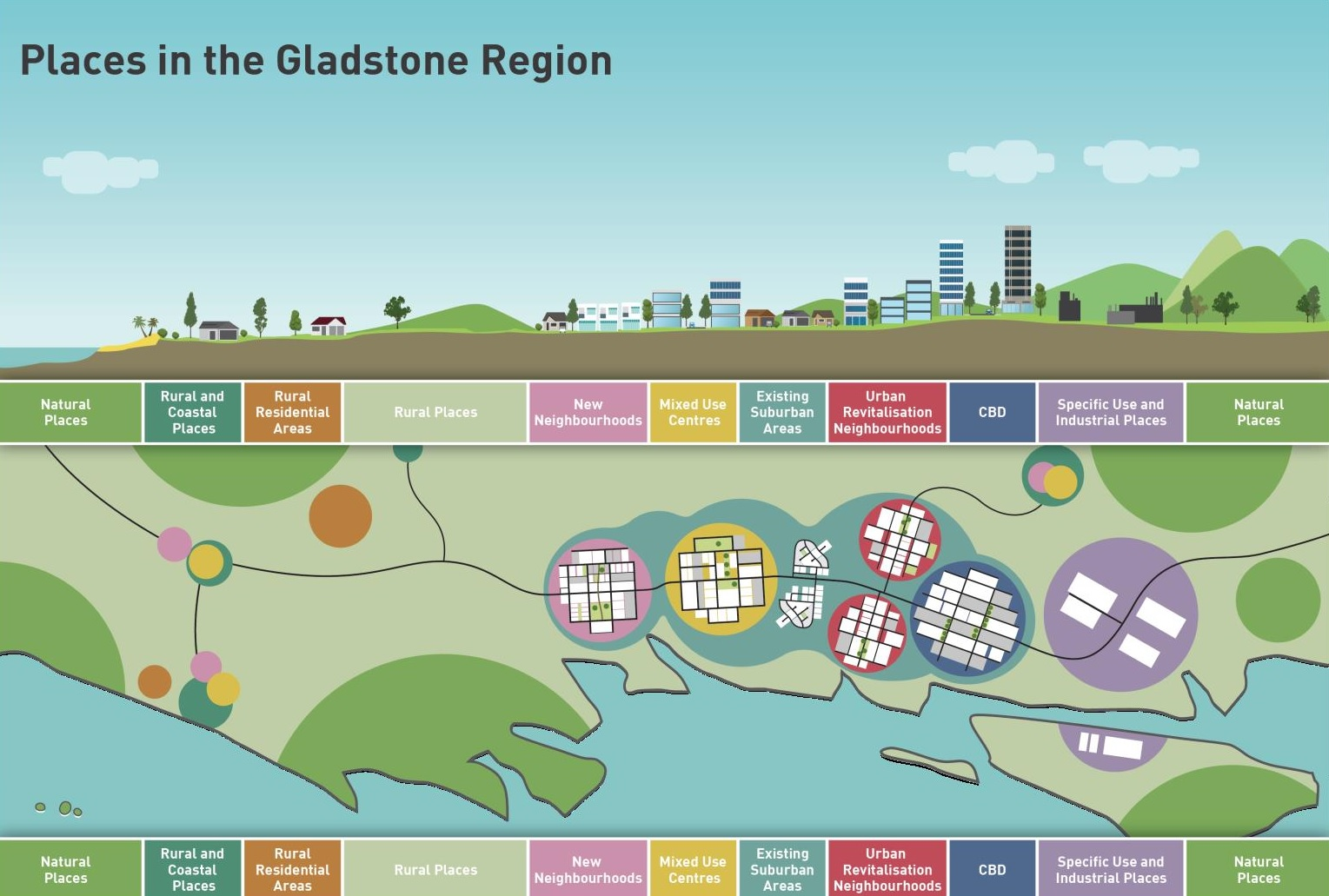 3 Places in the gladstone region